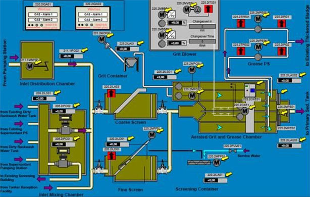 Automation, Electronics