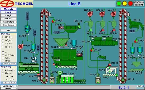 Technological Line